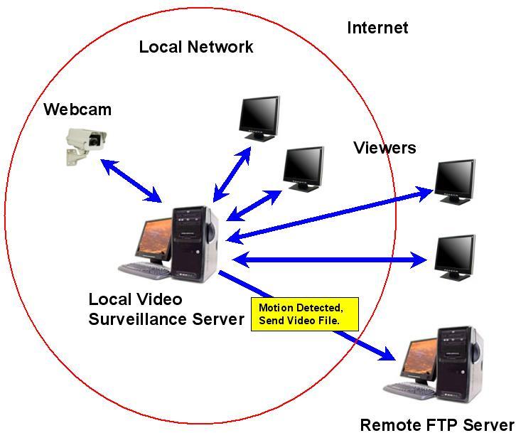 Computer Video Surveillance Systems